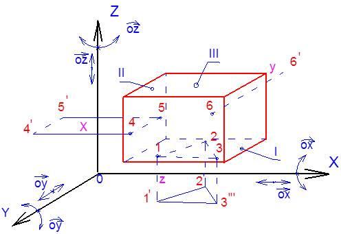 Nguyên tắc định vị 6 điểm trong gia công cơ khí - Ứng dụng nguyên tắc 6 điểm định vị chi tiết