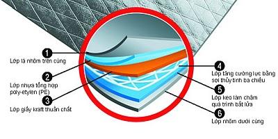 CPAC Monier giới thiệu tấm cách nhiệt 20m