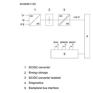 BỘ NGUỒN S7-1500 60W 24VDCC 6ES7505-0RA00-0AB0