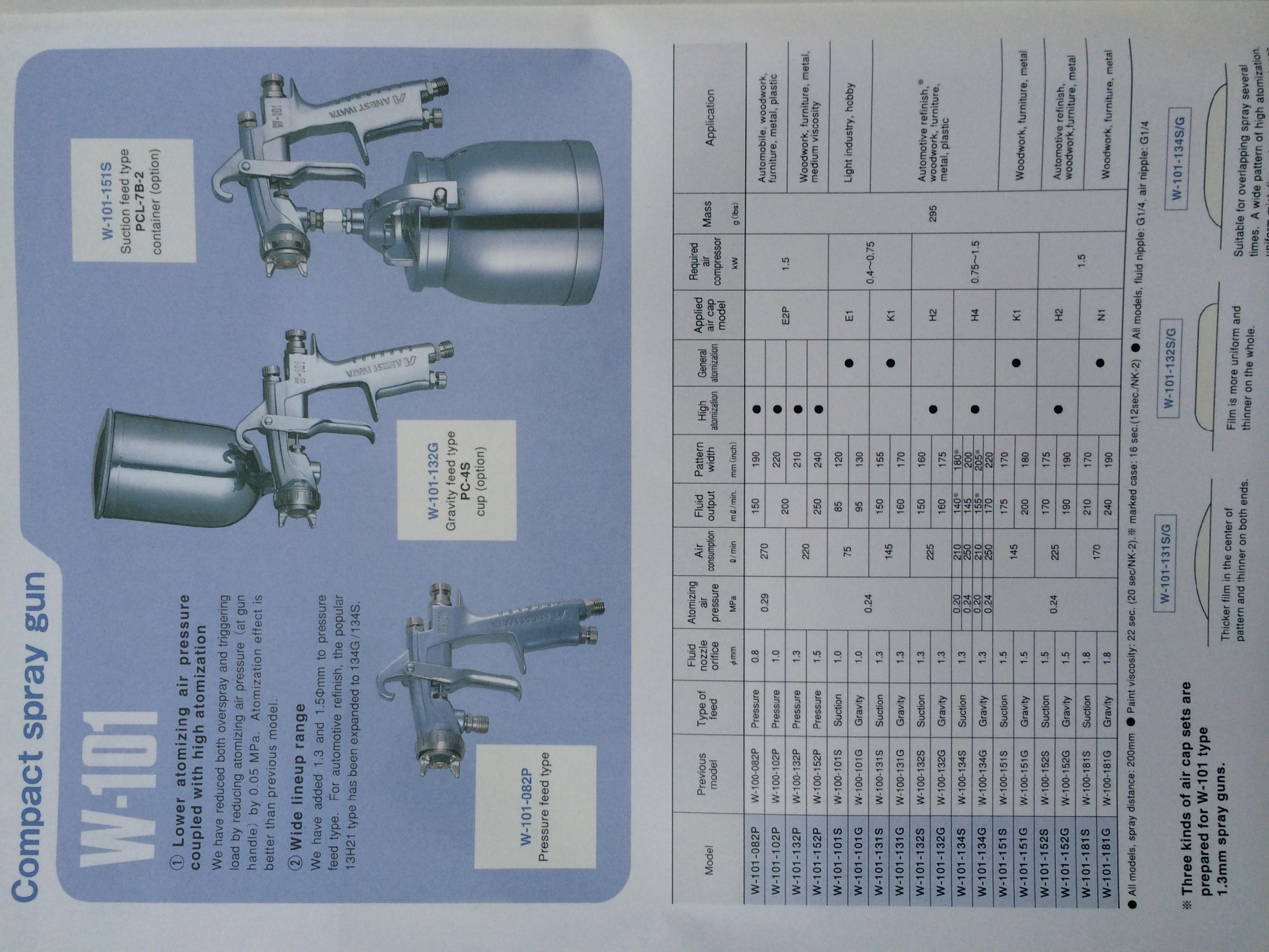Thông số súng sơn IWATA W101
