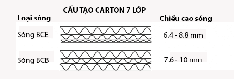 giấy sóng 7 lớp