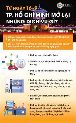TP. Hồ Chí Minh: Những dịch vụ được mở lại từ ngày 16/9