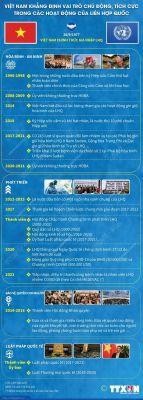 Việt Nam khẳng định vai trò tích cực trong các hoạt động của LHQ