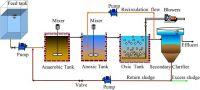 Công nghệ AAO trong xử lý nước thải