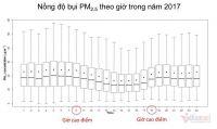 ĐIỂM TIN: Buổi tối ô nhiễm hơn ban ngày, càng lạnh càng nhiều bụi PM2.5