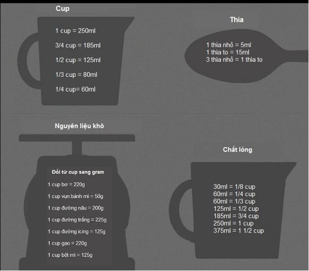 Bảng chuyển đổi nguyên liệu từ Cup sang Gram và Ml