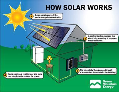 Hệ thống điện năng lượng mặt trời hòa lưới 12 KWPV