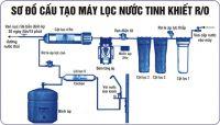 Giới thiệu về máy lọc nước RO tại Nghệ An