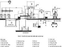Xử lý nước thải tại Nghệ An và những điều lưu ý