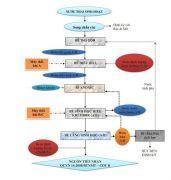 Xử lý nước thải bằng công nghệ MBBR