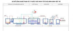 Công nghệ xử lý nước thải showroom ô tô