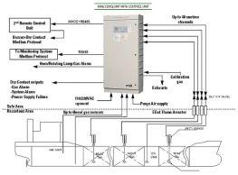 Hệ thống lấy mẫu khí cố định trên tàu