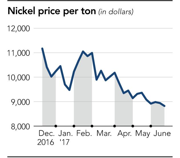 Giá Niken chịu sức ép khi nguồn cung tăng, Trung Quốc sử dụng ít hơn