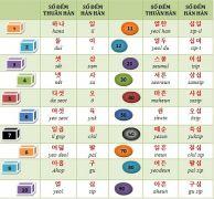 ABAY hướng dẫn Cách dùng số đếm trong tiếng Hàn, Học Tiếng Hàn
