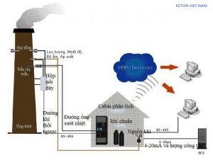 Hệ thống quan trắc khí thải KETON -CEMS
