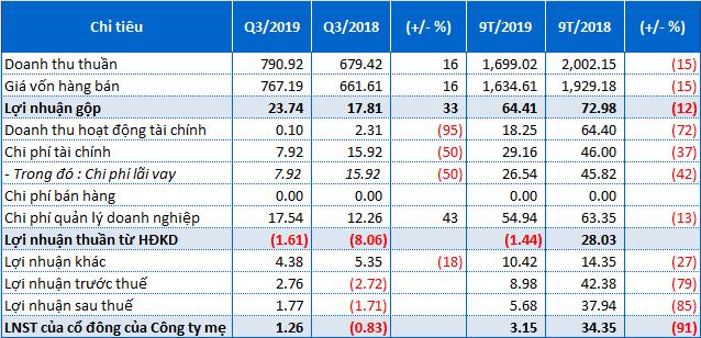 Tổng Công ty Xây dựng Hà Nội lãi ròng hơn 3 tỷ đồng trong 9 tháng đầu năm 2019