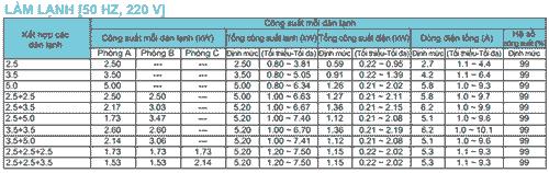 Cách kết hợp dàn nóng 3MKM52RVMV với dàn lạnh