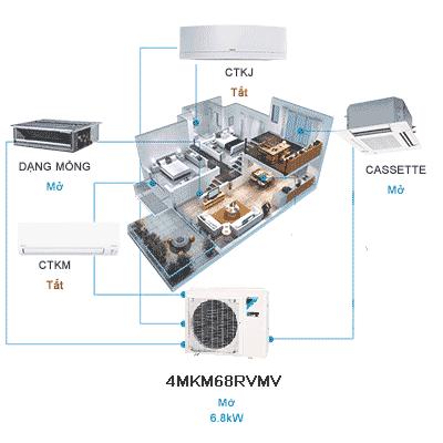 Điều hòa multi Daikin 4MkM68RVMV lắp cho 4 phòng