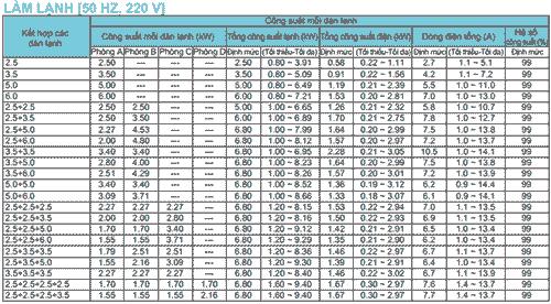 Cách kết hợp dàn nóng 4MKM68RVMV với dàn lạnh