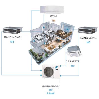 Điều hòa multi Daikin 4MKM80RVMV lắp cho 4 phòng