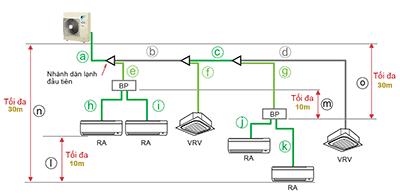 Dàn nóng RXYMQ4AVE kết hợp dàn dân dụng và dàn VRV
