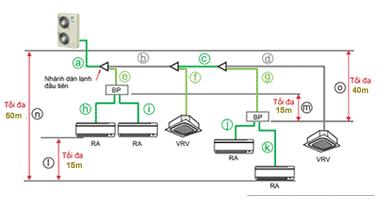 Dàn nóng RXYMQ8AY1 kết hợp dàn dân dụng và dàn VRV