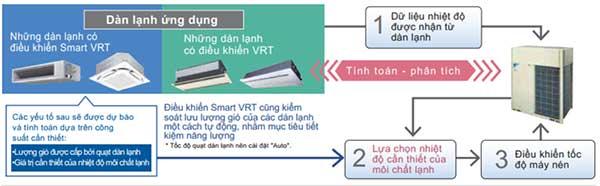 Dàn nóng trung tâm VRV A RXQ6AYM tự động điều khiển môi chất lạnh