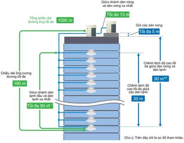 Chiều dài đường ống khi kết nối dàn nóng VRV A với dàn lạnh VRV