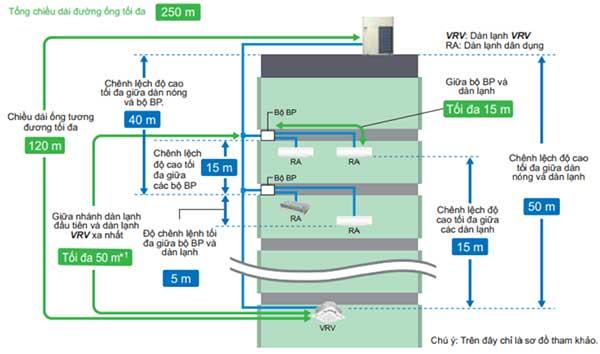 Chiều dài đường ống khi kết nối dàn nóng VRV A với dàn VRV và dân dụng
