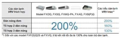 Điều kiện của công suất kết nối dàn lạnh VRV