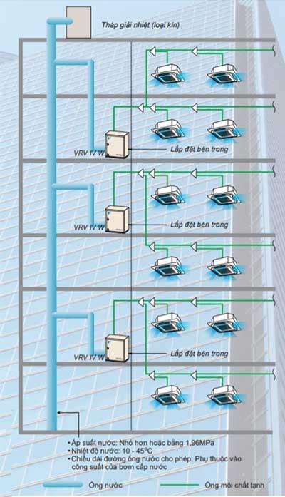 Hệ thống điều hòa trung tâm Daikin VRV IV W cho tòa nhà cao tầng