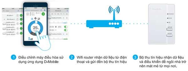 Điều hòa multi Daikin MKC50RVMV dùng điều khiển từ xa thông minh