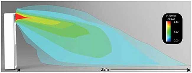 Điều hòa tủ đứng Daikin FVRN71BXV1V-RR71DBXV1V thổi xa 25 mét