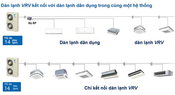 Hệ thống điều hòa trung tâm VRV của Daikin