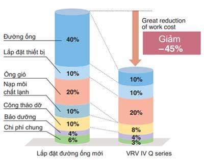 VRV IV Q tiết kiệm chi phí