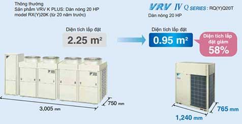 Hệ VRV IV Q nhỏ gọn hơn nhiều hệ cũ