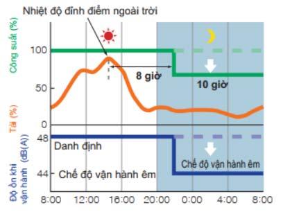 Dàn nóng RZQ71LV1 hoạt động êm vào ban đêm