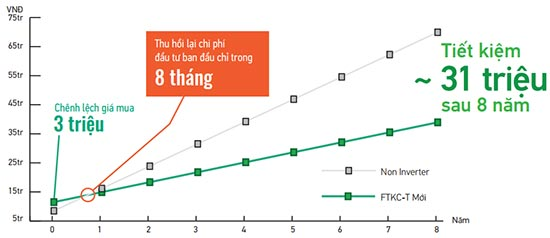 Sơ đồ tổng chi phí điều hòa FTKJ25NVMV trong 8 năm
