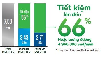 Tiết kiệm đến 66% chi phí điện trong 1 năm khi sử dụng FTKJ35NVMV