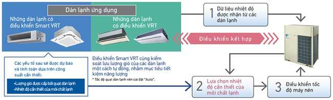 rxq32aym-dung-dieu-khien-smart-vrt