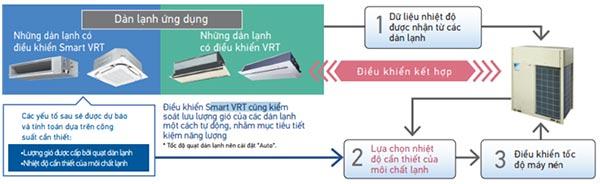 rxq48aymv-dung-dieu-khien-smart-vrt