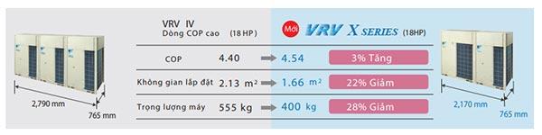 Dàn nóng VRV X gọn nhỏ hơn VRV IV COP cao