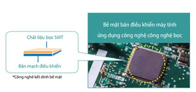 Bản mạch PC điều khiển tiên tiến
