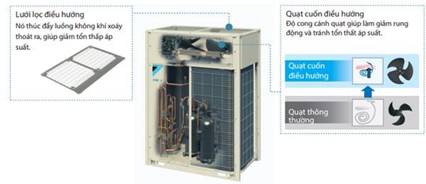 RXUQ10AYM lưu lượng gió lớn, áp suất tĩnh cao và độ ồn thấp