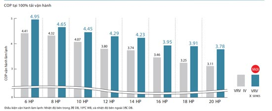 RXUQ16AYM hiệu suất cao hơn trong quá trình hoạt động định mức
