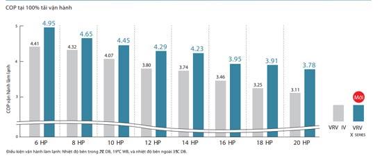 RXUQ20AYM hiệu suất cao hơn trong quá trình hoạt động định mức