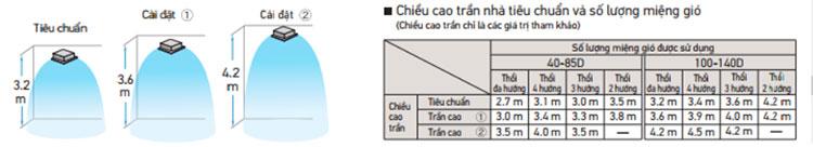fcfc125dvm-phu-hop-tran-nha-cao