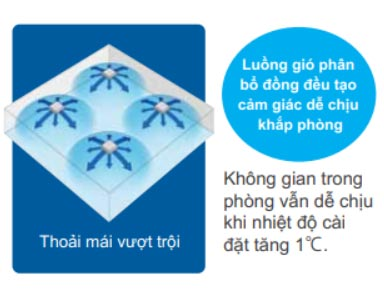 fcq140kavea-luong-gio-phan-bo-dong-deu-khap-phong
