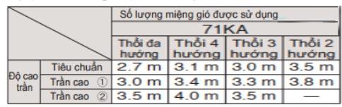 so-luong-gio-mieng-gio-duoc-su-dung-cua-dan-fcq140