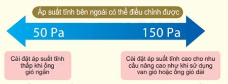 ap-suat-tinh-ben-ngoai-dan-lanh-fbq140-co-the-dieu-chinh-duoc
